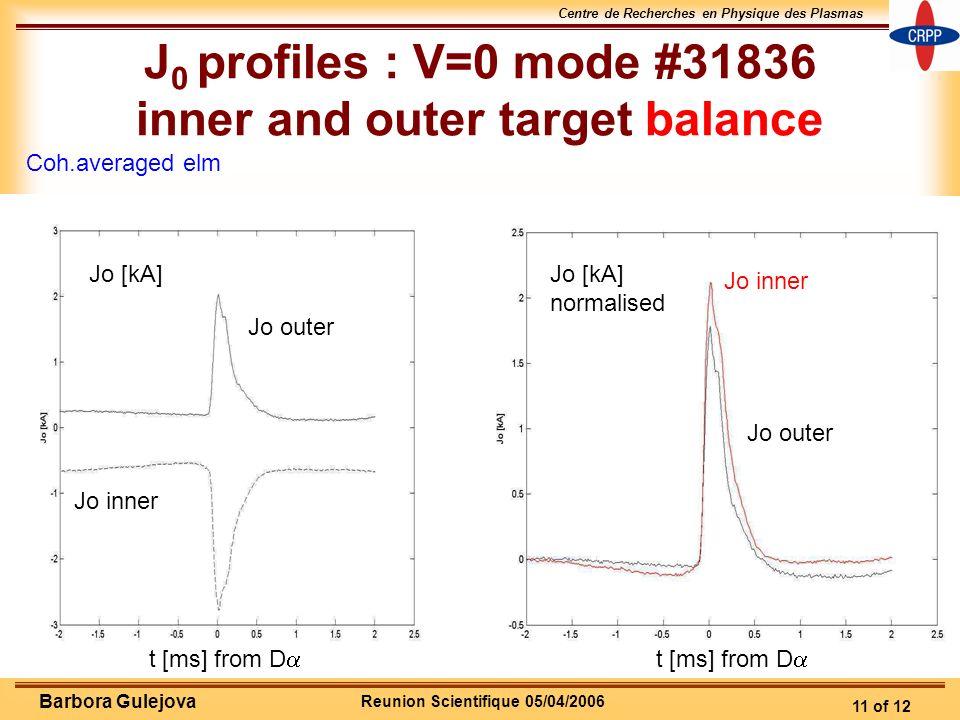 Reunion Scientifique 05/04/2006 Centre de Recherches en Physique des Plasmas 11 of 12 Barbora Gulejova J 0 profiles : V=0 mode #31836 inner and outer