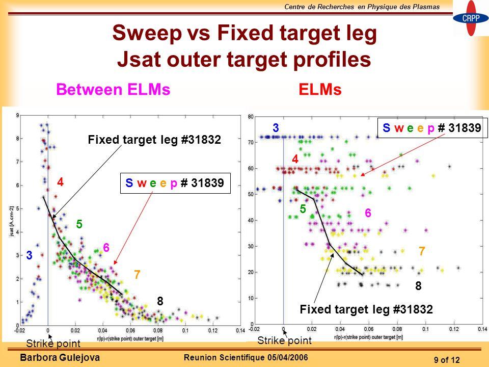 Reunion Scientifique 05/04/2006 Centre de Recherches en Physique des Plasmas 9 of 12 Barbora Gulejova Sweep vs Fixed target leg Jsat outer target prof