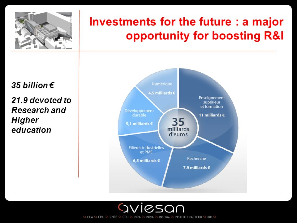 35 billion 21.9 devoted to Research and Higher education Investments for the future : a major opportunity for boosting R&I