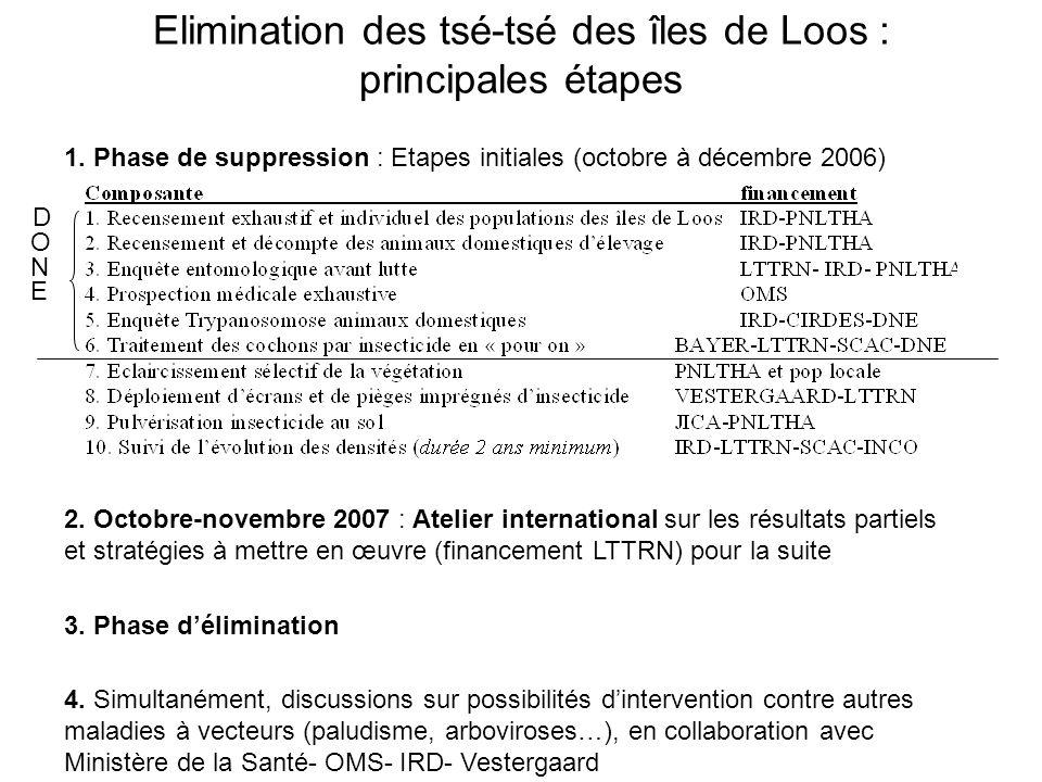 Elimination des tsé-tsé des îles de Loos : principales étapes 1.