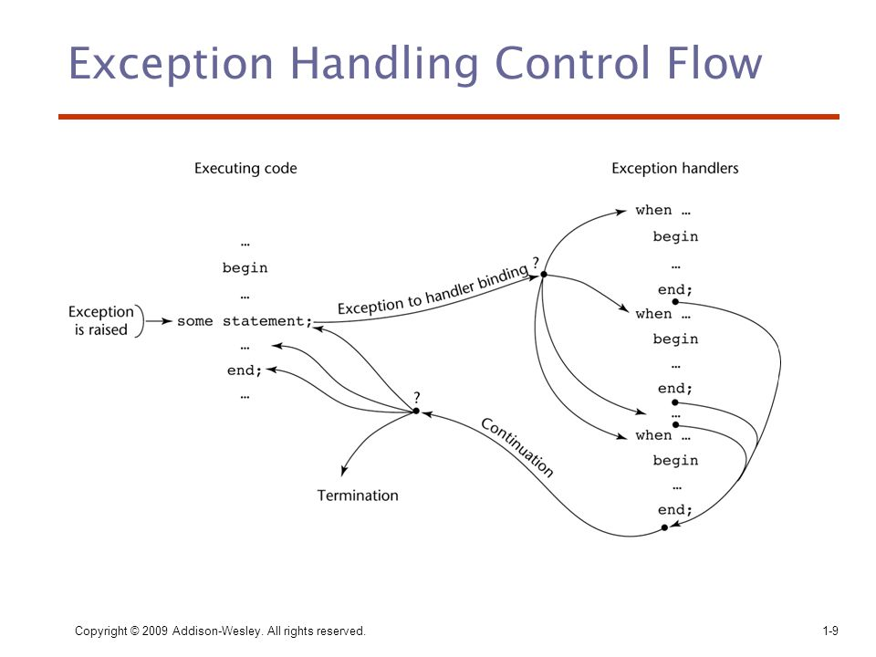 Copyright © 2009 Addison-Wesley. All rights reserved.1-9 Exception Handling Control Flow
