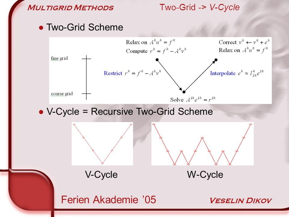 Multigrid Methods Two-Grid -> V-Cycle Ferien Akademie 05 Veselin Dikov V-Cycle = Recursive Two-Grid Scheme Two-Grid Scheme V-CycleW-Cycle