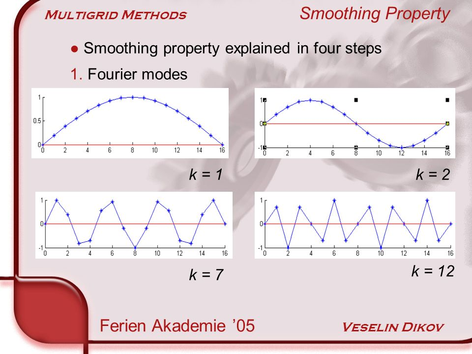 Multigrid Methods Smoothing Property Ferien Akademie 05 Veselin Dikov Smoothing property explained in four steps 1.Fourier modes k = 1k = 2 k = 7 k = 12