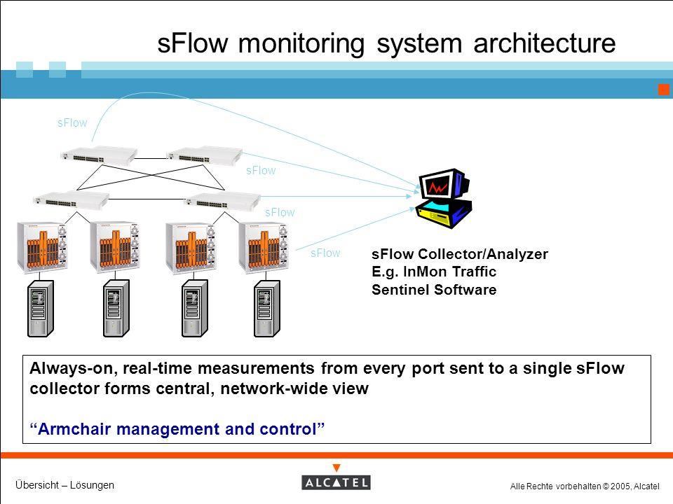 Alle Rechte vorbehalten © 2005, Alcatel Übersicht – Lösungen sFlow monitoring system architecture sFlow Collector/Analyzer E.g.