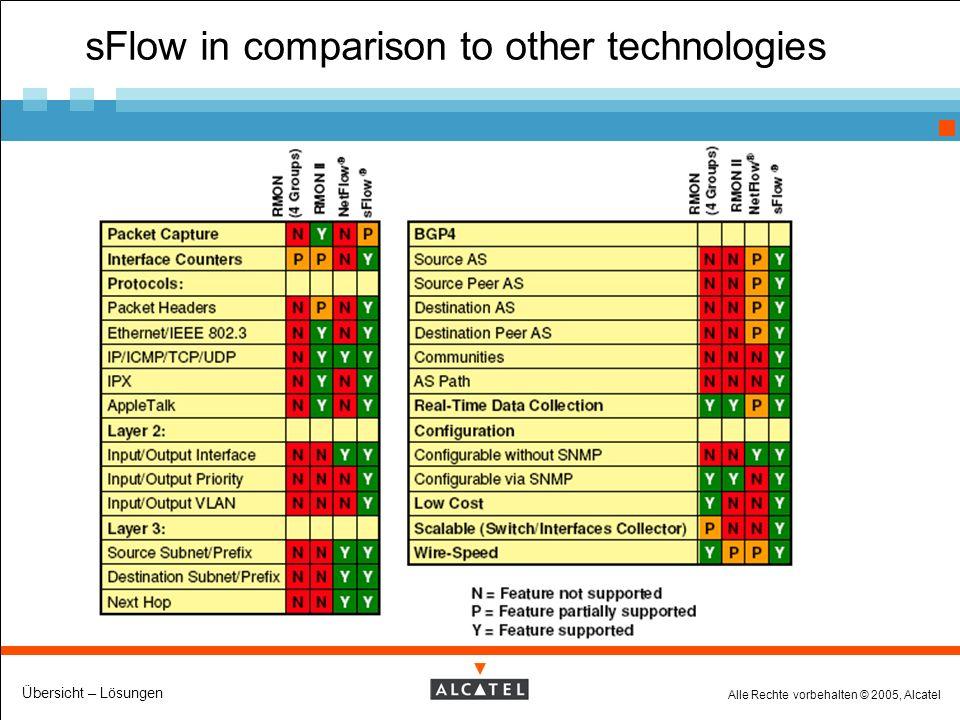 Alle Rechte vorbehalten © 2005, Alcatel Übersicht – Lösungen sFlow in comparison to other technologies