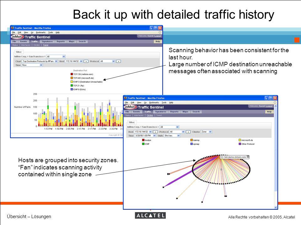 Alle Rechte vorbehalten © 2005, Alcatel Übersicht – Lösungen Back it up with detailed traffic history Scanning behavior has been consistent for the last hour.