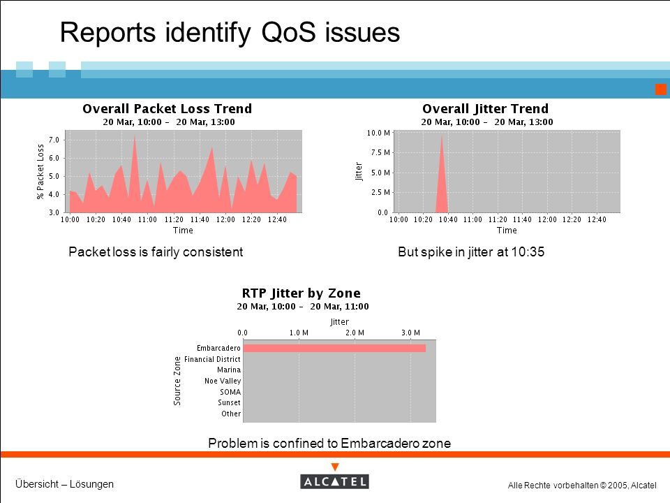 Alle Rechte vorbehalten © 2005, Alcatel Übersicht – Lösungen Reports identify QoS issues Packet loss is fairly consistentBut spike in jitter at 10:35 Problem is confined to Embarcadero zone
