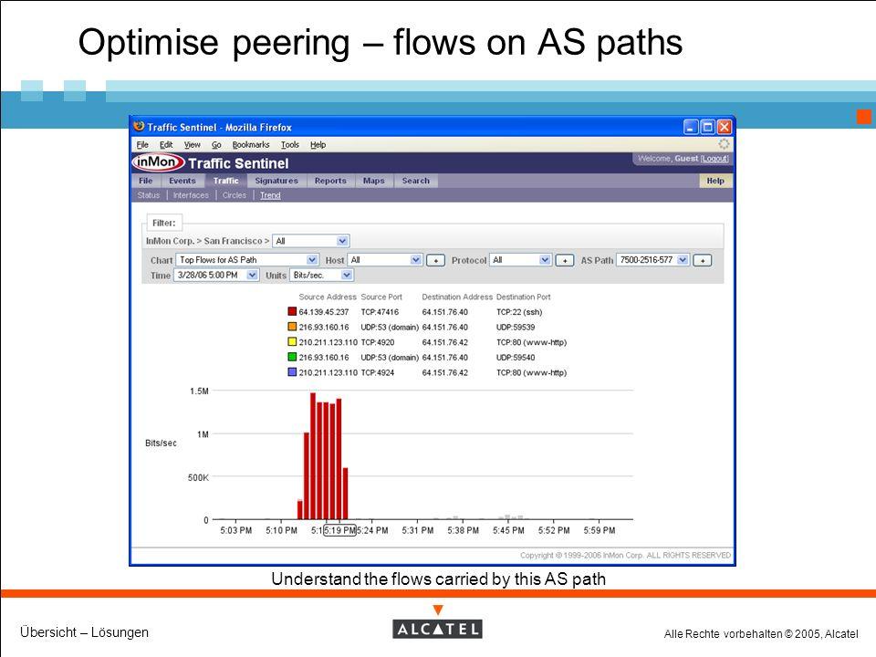 Alle Rechte vorbehalten © 2005, Alcatel Übersicht – Lösungen Optimise peering – flows on AS paths Understand the flows carried by this AS path