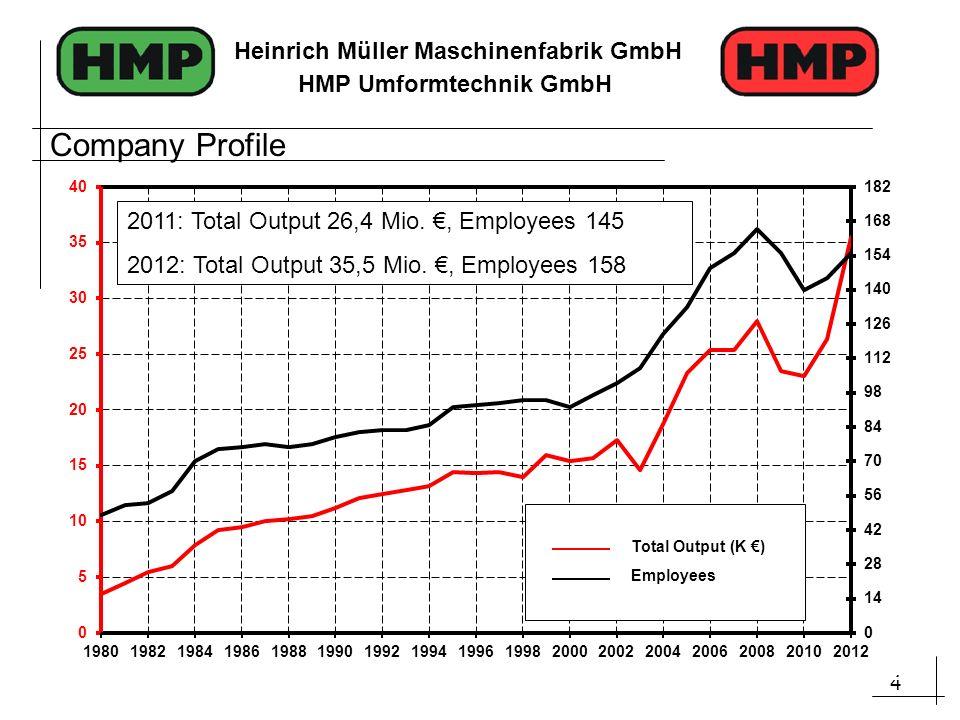 4 Heinrich Müller Maschinenfabrik GmbH HMP Umformtechnik GmbH Company Profile Total Output (K ) Employees