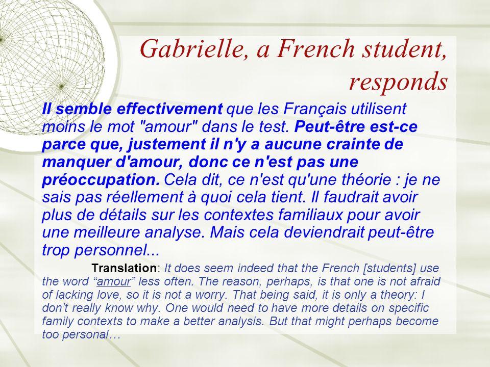Gabrielle, a French student, responds Il semble effectivement que les Français utilisent moins le mot amour dans le test.
