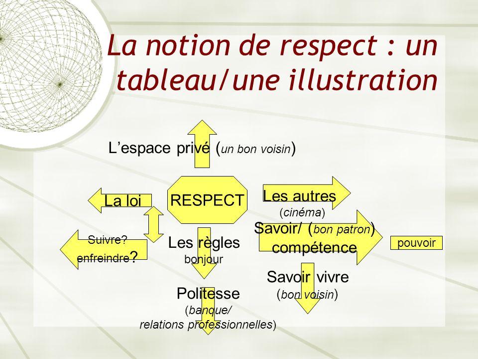 La notion de respect : un tableau/une illustration Les autres (cinéma) Les règles bonjour Savoir/ ( bon patron ) compétence Suivre.