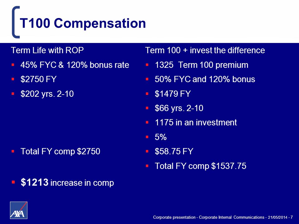 Corporate presentation - Corporate Internal Communications - 21/05/2014 - 7 T100 Compensation Term Life with ROP 45% FYC & 120% bonus rate $2750 FY $2