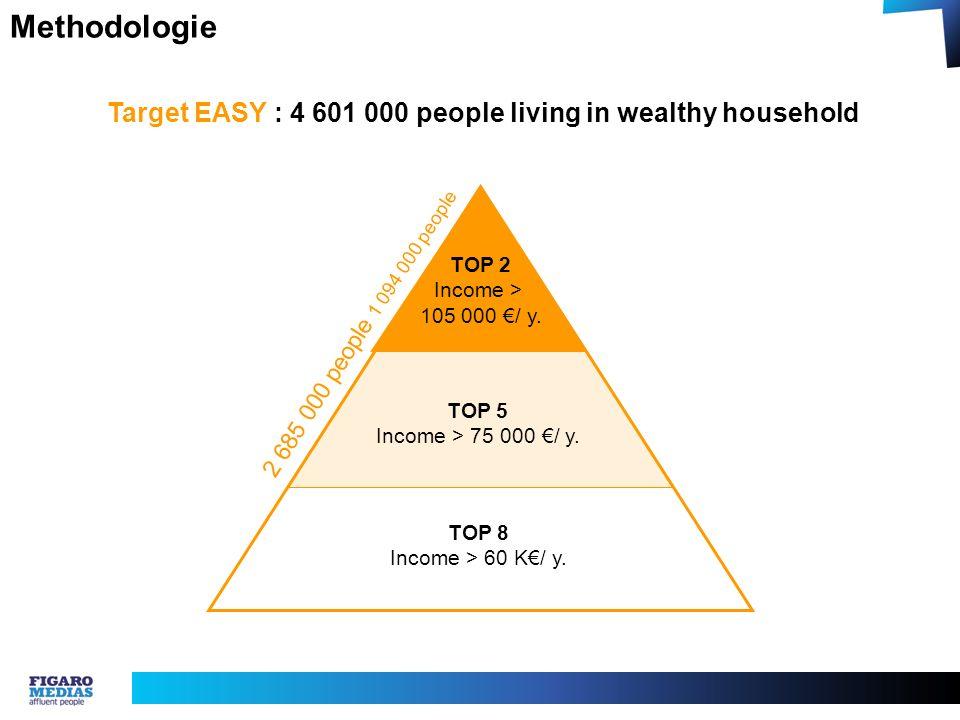 Methodologie Target EASY : 4 601 000 people living in wealthy household TOP 8 Income > 60 K/ y. TOP 5 Income > 75 000 / y. TOP 2 Income > 105 000 / y.