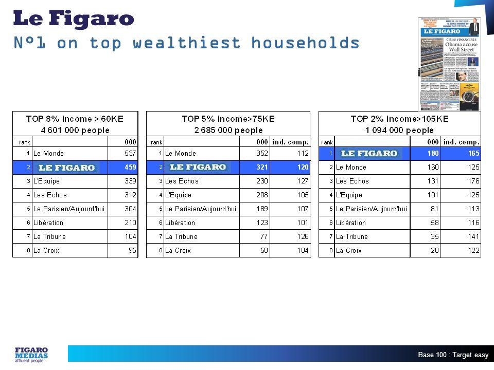 Base 100 : Target easy Le Figaro N°1 on top wealthiest households