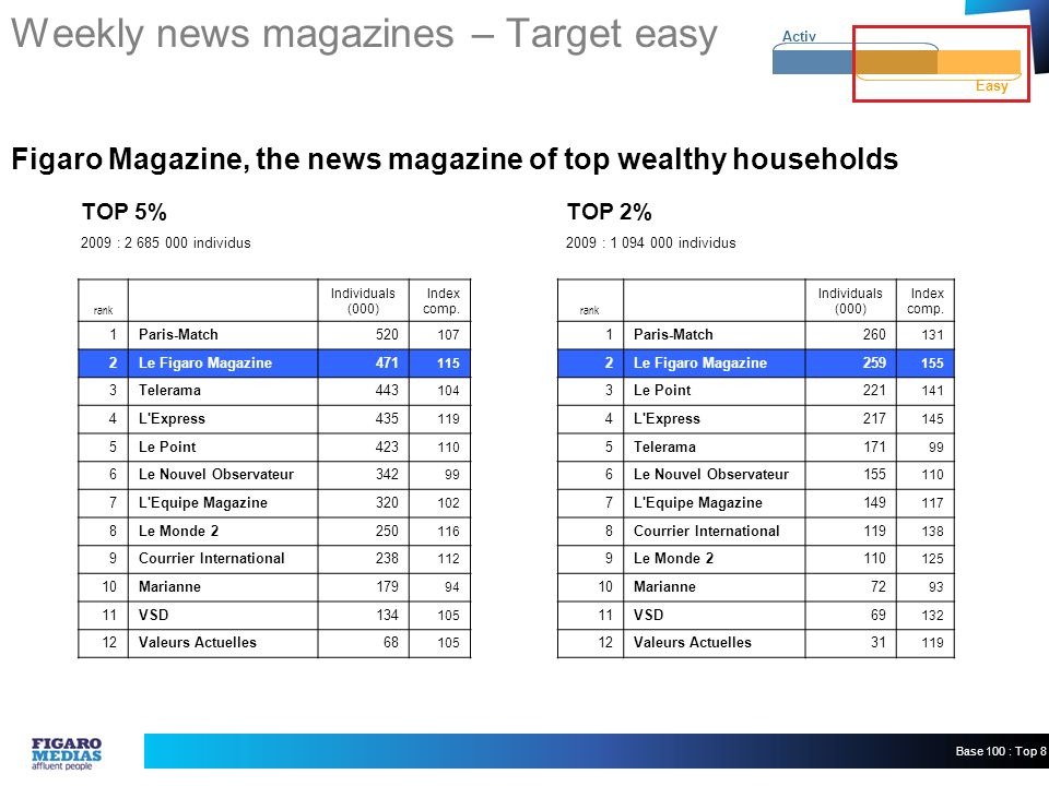 2009 : 2 685 000 individus2009 : 1 094 000 individus TOP 5% TOP 2% Easy Activ Weekly news magazines – Target easy Figaro Magazine, the news magazine of top wealthy households rank Individuals (000) Index comp.