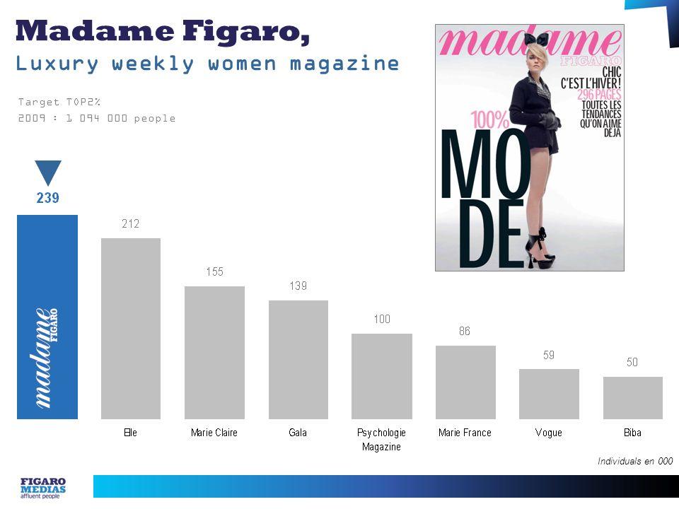 Madame Figaro, Luxury weekly women magazine Target TOP2% 2009 : 1 094 000 people Individuals en 000
