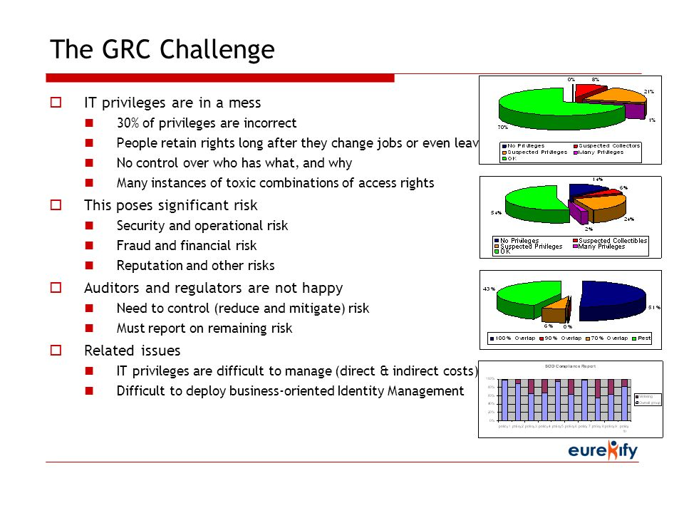 The GRC Challenge IT privileges are in a mess 30% of privileges are incorrect People retain rights long after they change jobs or even leave No contro