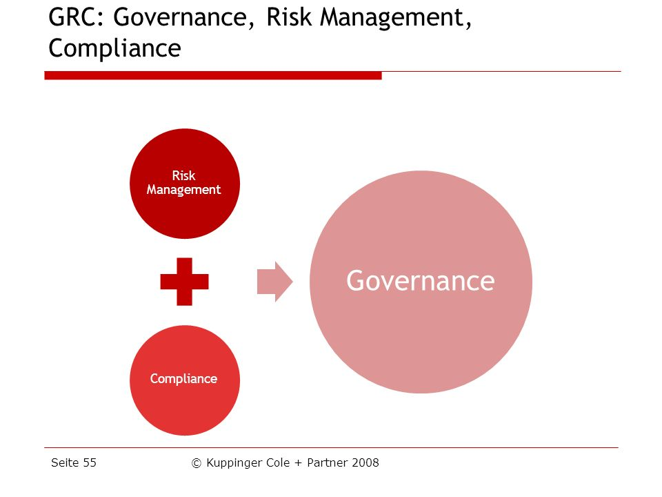 GRC: Governance, Risk Management, Compliance © Kuppinger Cole + Partner 2008Seite 55