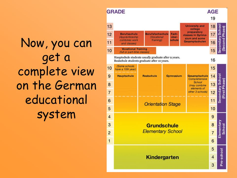 Now, you can get a complete view on the German educational system