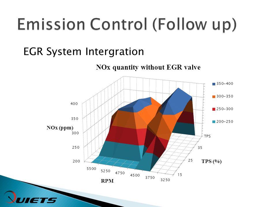 EGR System Intergration