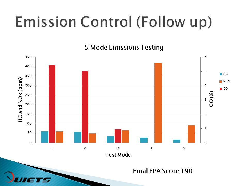 Final EPA Score 190