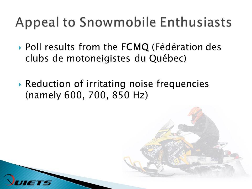 Poll results from the FCMQ (Fédération des clubs de motoneigistes du Québec) Reduction of irritating noise frequencies (namely 600, 700, 850 Hz)