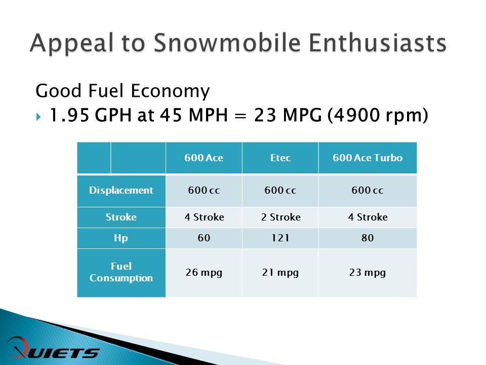 Good Fuel Economy 1.95 GPH at 45 MPH = 23 MPG (4900 rpm) 600 AceEtec600 Ace Turbo Displacement600 cc Stroke4 Stroke2 Stroke4 Stroke Hp6012180 Fuel Consumption 26 mpg21 mpg23 mpg