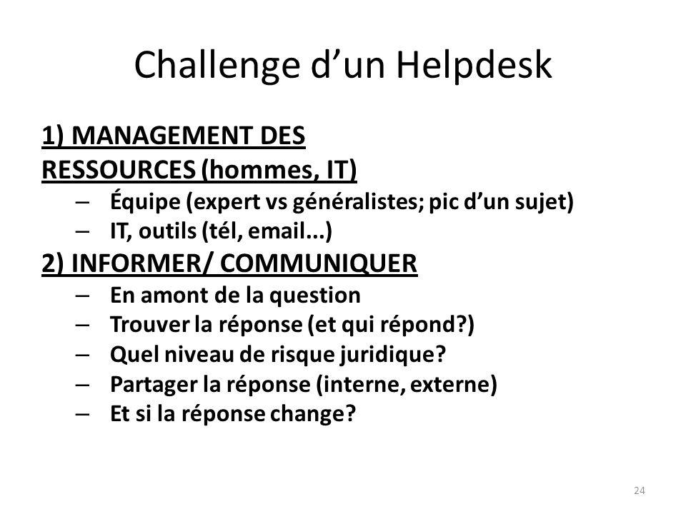 24 Challenge dun Helpdesk 1) MANAGEMENT DES RESSOURCES (hommes, IT) – Équipe (expert vs généralistes; pic dun sujet) – IT, outils (tél, email...) 2) INFORMER/ COMMUNIQUER – En amont de la question – Trouver la réponse (et qui répond?) – Quel niveau de risque juridique.