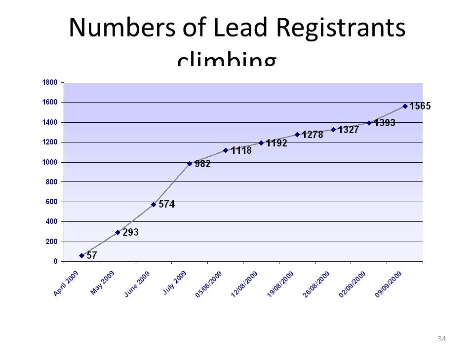 34 Numbers of Lead Registrants climbing…