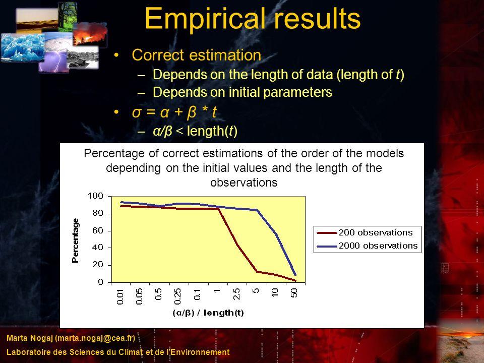 Marta Nogaj (marta.nogaj@cea.fr) Laboratoire des Sciences du Climat et de lEnvironnement Empirical results Correct estimation –Depends on the length o
