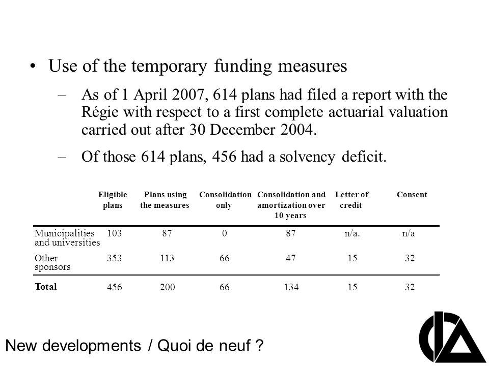 CIA Pension Seminar Colloque sur les régimes de retraite Use of the temporary funding measures –As of 1 April 2007, 614 plans had filed a report with the Régie with respect to a first complete actuarial valuation carried out after 30 December 2004.