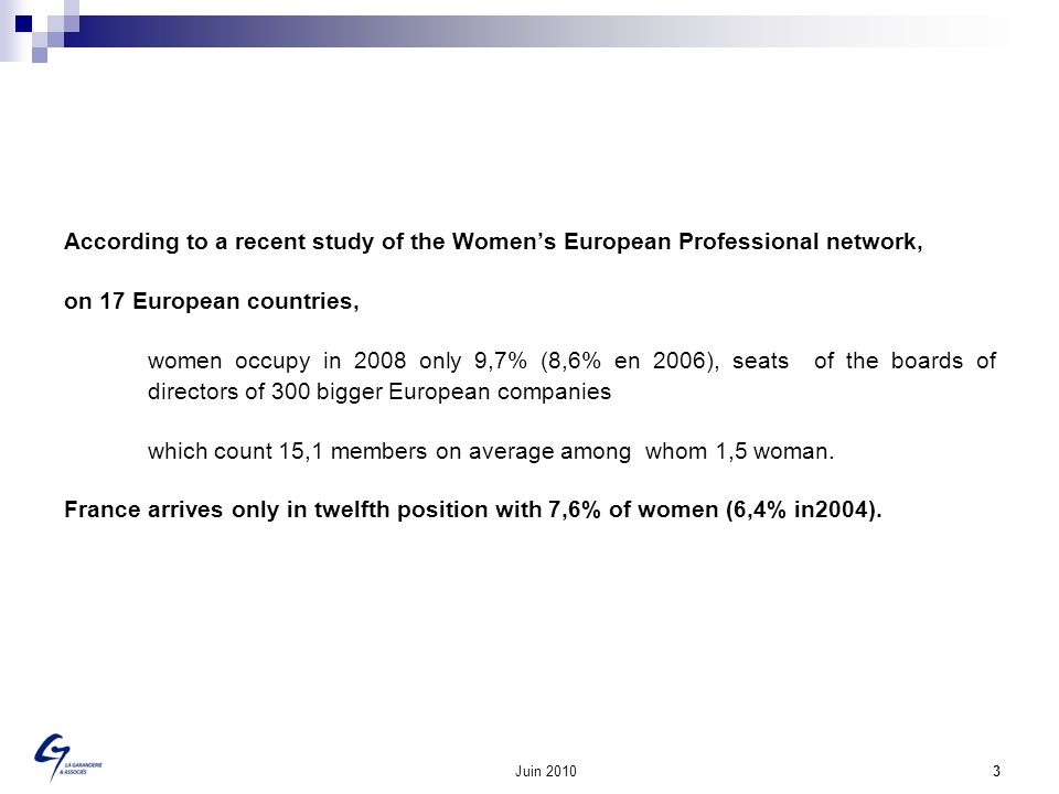Juin 2010 3 According to a recent study of the Womens European Professional network, on 17 European countries, women occupy in 2008 only 9,7% (8,6% en