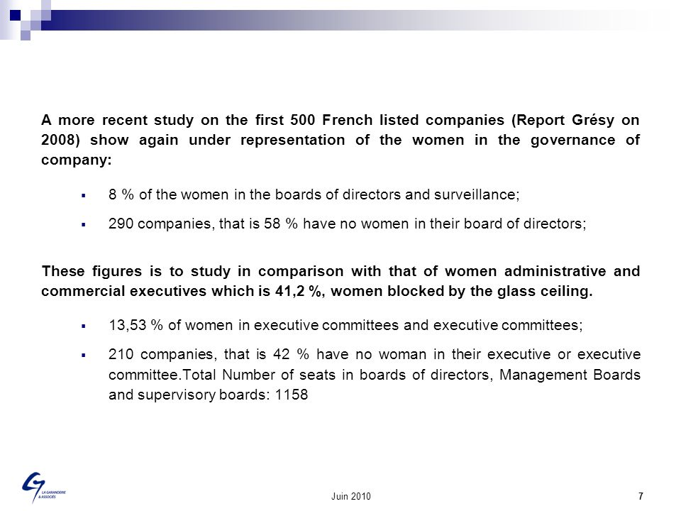 Juin 2010 7 A more recent study on the first 500 French listed companies (Report Grésy on 2008) show again under representation of the women in the go