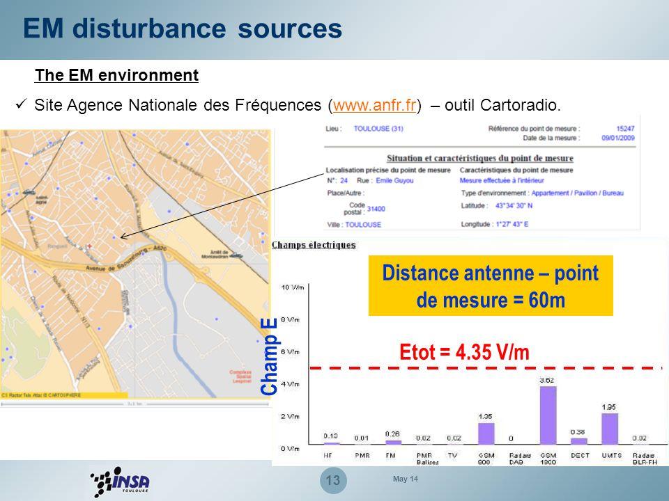 13 The EM environment EM disturbance sources Site Agence Nationale des Fréquences (www.anfr.fr) – outil Cartoradio.www.anfr.fr Champ E Etot = 4.35 V/m