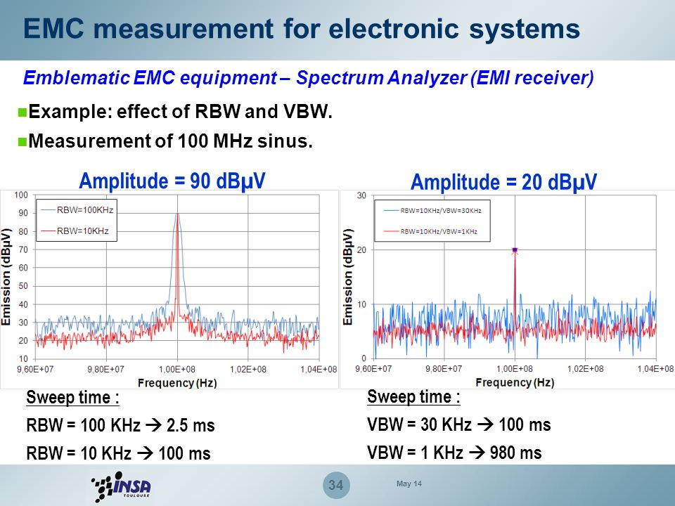 34 Example: effect of RBW and VBW. Measurement of 100 MHz sinus. Amplitude = 90 dBµV Amplitude = 20 dBµV Sweep time : RBW = 100 KHz 2.5 ms RBW = 10 KH