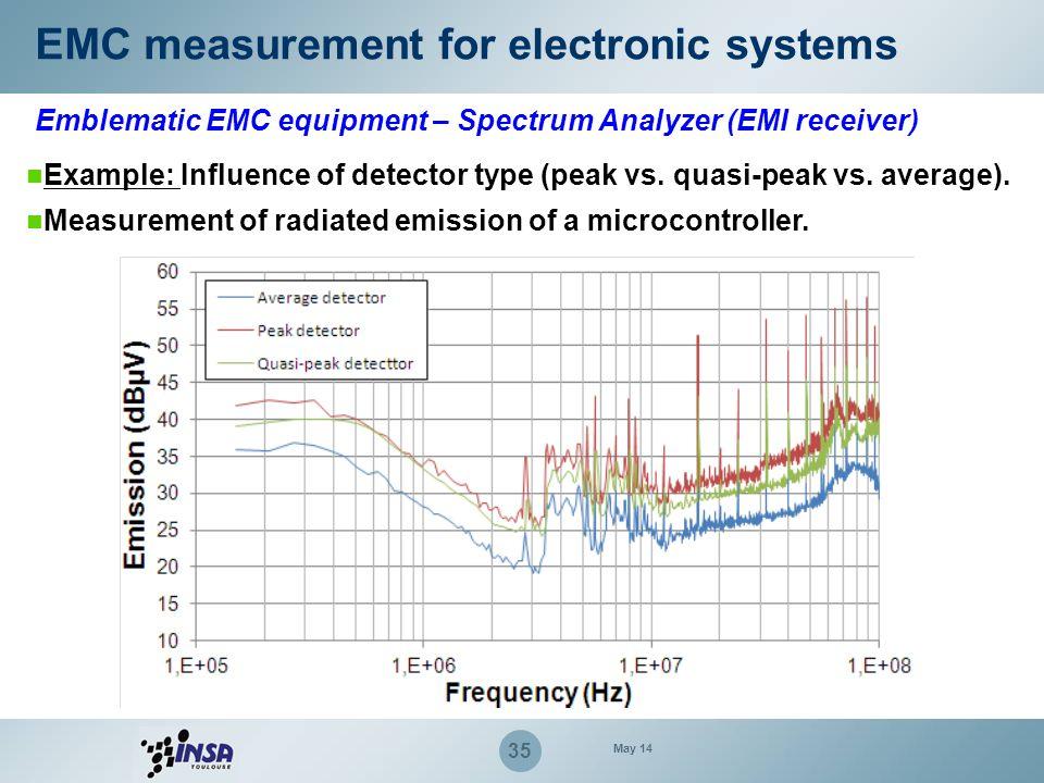 35 Example: Influence of detector type (peak vs. quasi-peak vs. average). Measurement of radiated emission of a microcontroller. EMC measurement for e