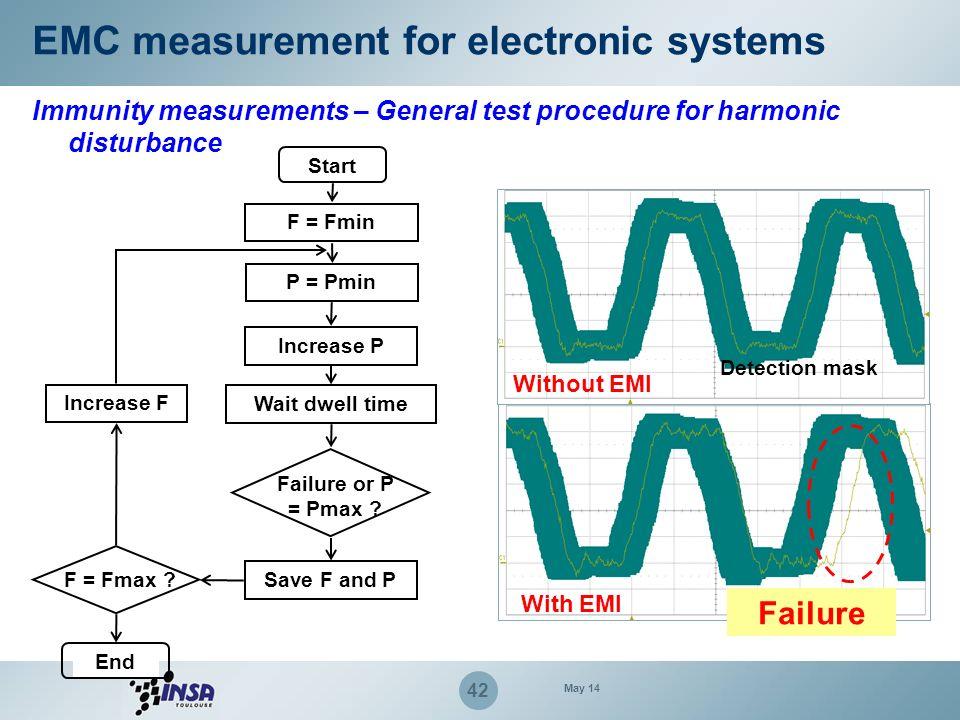 42 EMC measurement for electronic systems Immunity measurements – General test procedure for harmonic disturbance Start F = Fmin P = Pmin Increase P W