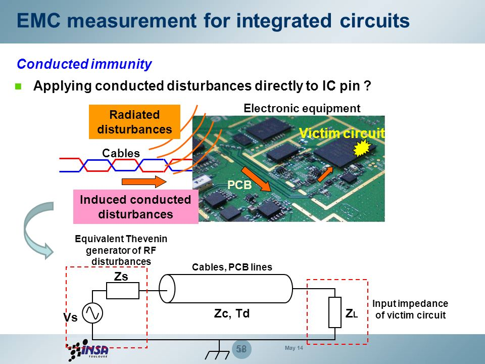 58 Victim circuit Electronic equipment Cables PCB Radiated disturbances Induced conducted disturbances Vs Zs Zc, TdZLZL Equivalent Thevenin generator