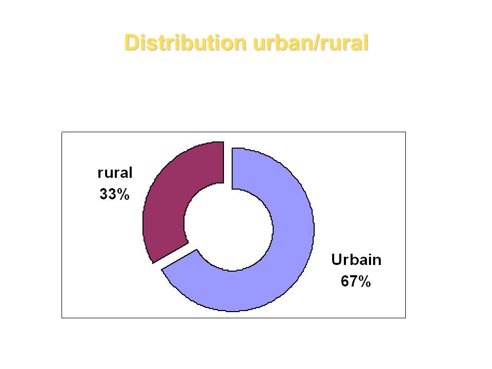 Distribution urban/rural