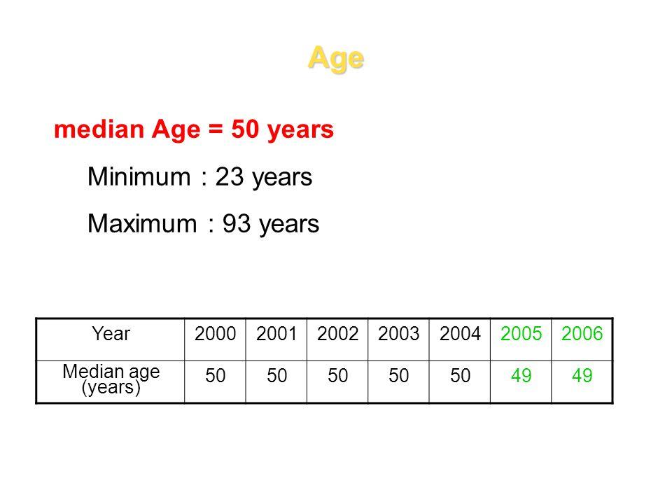 Age median Age = 50 years Minimum : 23 years Maximum : 93 years Year2000200120022003200420052006 Median age (years) 50 49