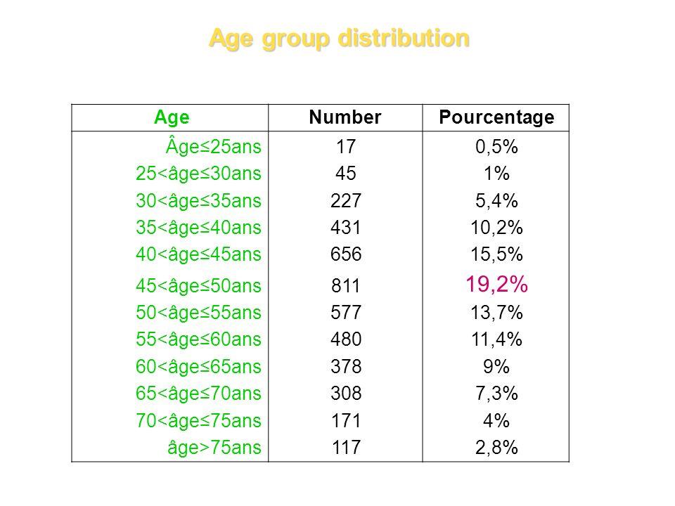 AgeNumberPourcentage Âge25ans170,5% 25<âge30ans451% 30<âge35ans2275,4% 35<âge40ans43110,2% 40<âge45ans65615,5% 45<âge50ans811 19,2% 50<âge55ans57713,7