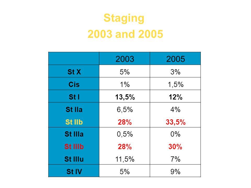 Staging 2003 and 2005 20032005 St X5%3% Cis1%1,5% St I13,5%12% St IIa6,5%4% St IIb28%33,5% St IIIa0,5%0% St IIIb28%30% St IIIu11,5%7% St IV5%9%