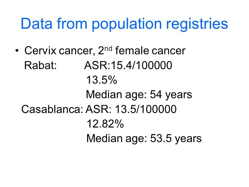 Data from population registries Cervix cancer, 2 nd female cancer Rabat: ASR:15.4/100000 13.5% Median age: 54 years Casablanca: ASR: 13.5/100000 12.82