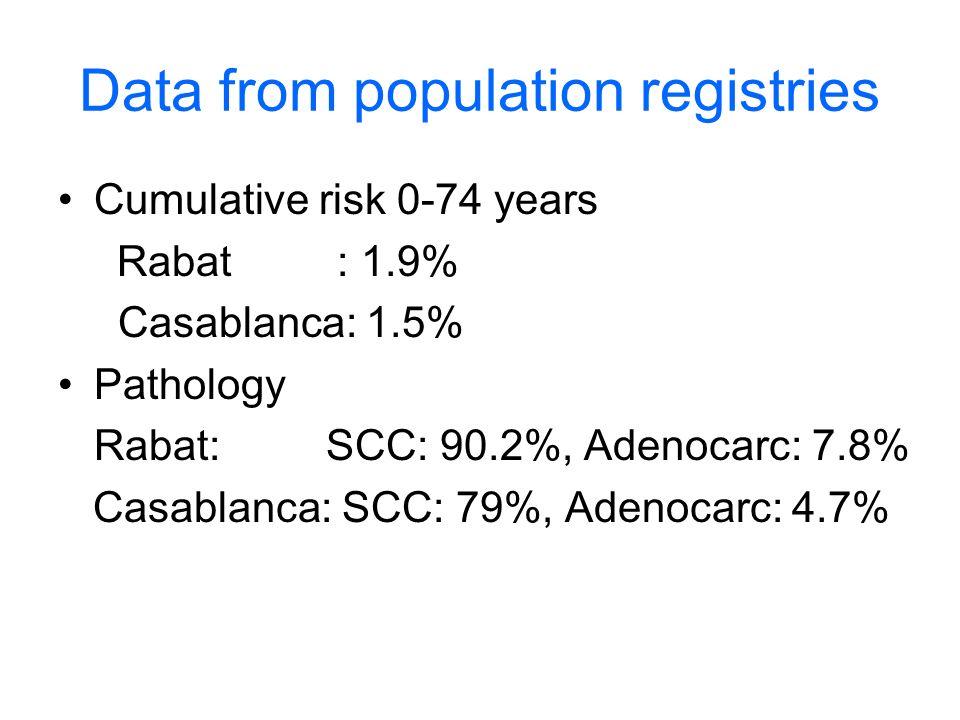 Data from population registries Cumulative risk 0-74 years Rabat : 1.9% Casablanca: 1.5% Pathology Rabat: SCC: 90.2%, Adenocarc: 7.8% Casablanca: SCC: