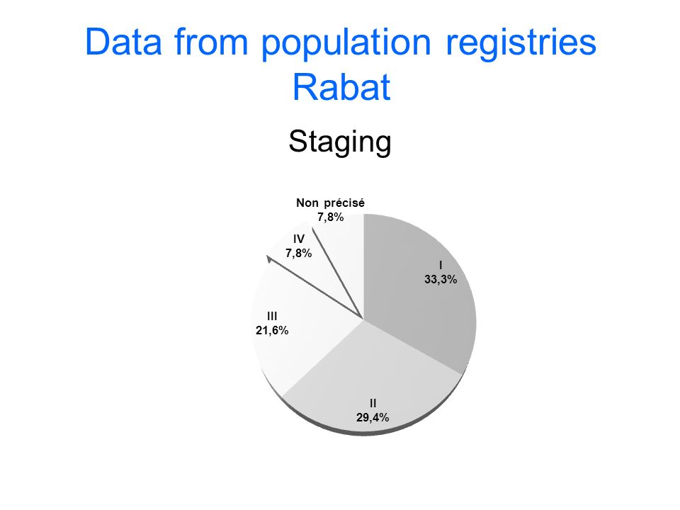 Data from population registries Rabat Staging