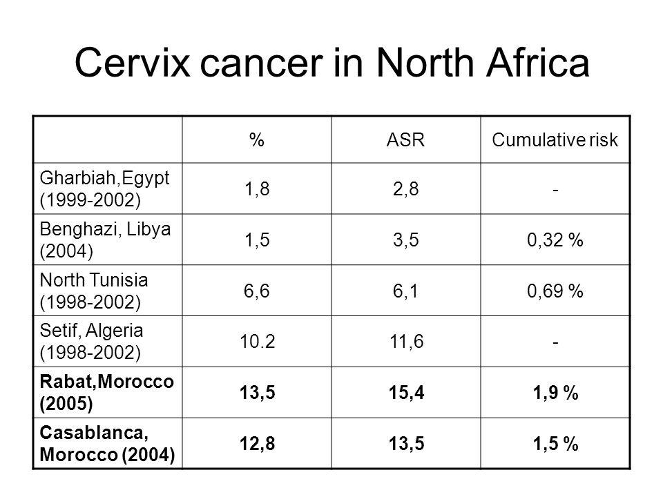 Cervix cancer in North Africa Cumulative riskASR% -2,81,8 Gharbiah,Egypt (1999-2002) 0,32 %3,51,5 Benghazi, Libya (2004) 0,69 %6,16,6 North Tunisia (1