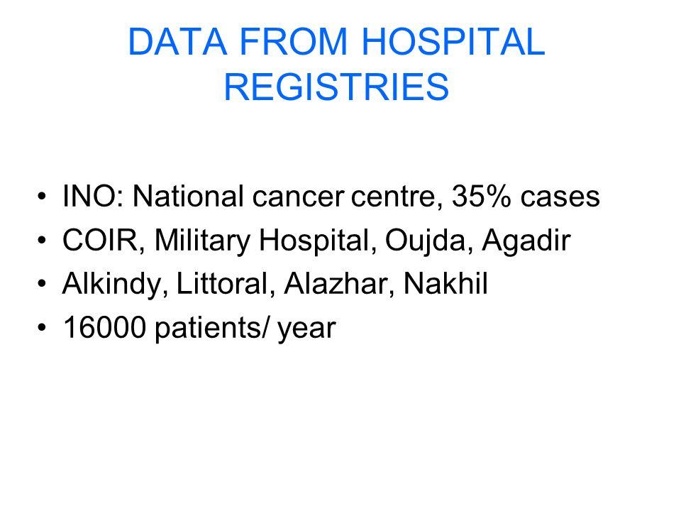 DATA FROM HOSPITAL REGISTRIES INO: National cancer centre, 35% cases COIR, Military Hospital, Oujda, Agadir Alkindy, Littoral, Alazhar, Nakhil 16000 p