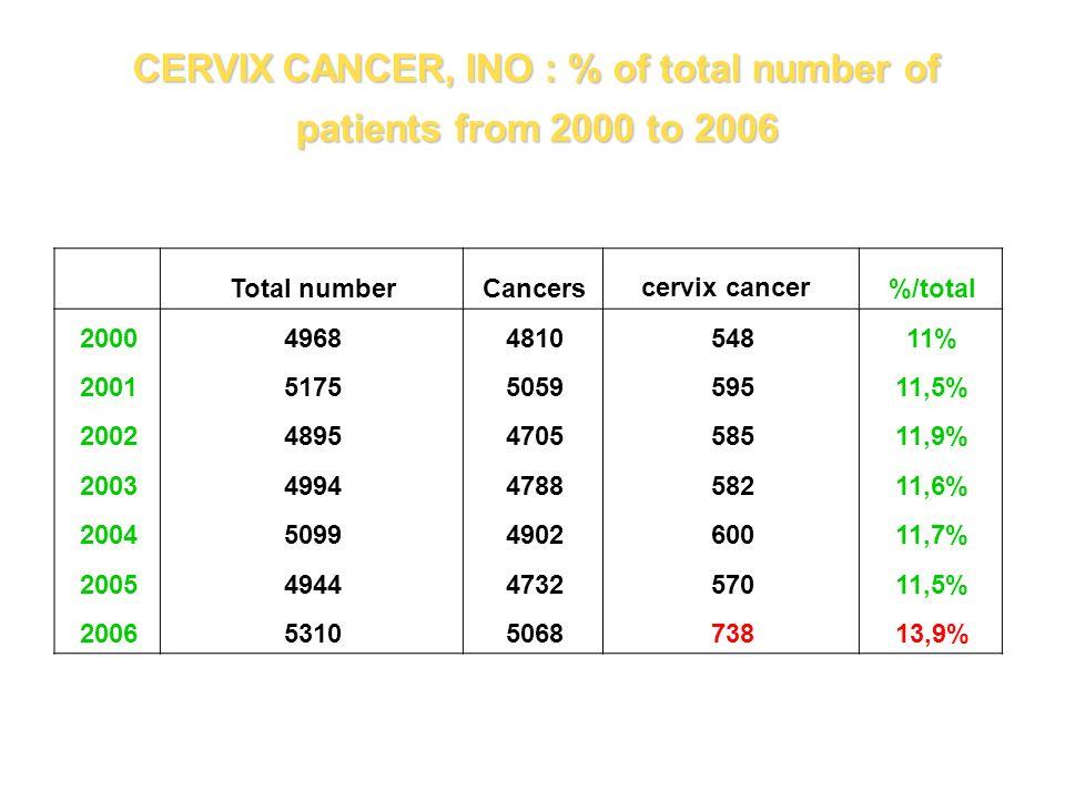 Cervix cancer in North Africa Cumulative riskASR% -2,81,8 Gharbiah,Egypt (1999-2002) 0,32 %3,51,5 Benghazi, Libya (2004) 0,69 %6,16,6 North Tunisia (1998-2002) -11,610.2 Setif, Algeria (1998-2002) 1,9 %15,413,5 Rabat,Morocco (2005) 1,5 %13,512,8 Casablanca, Morocco (2004)