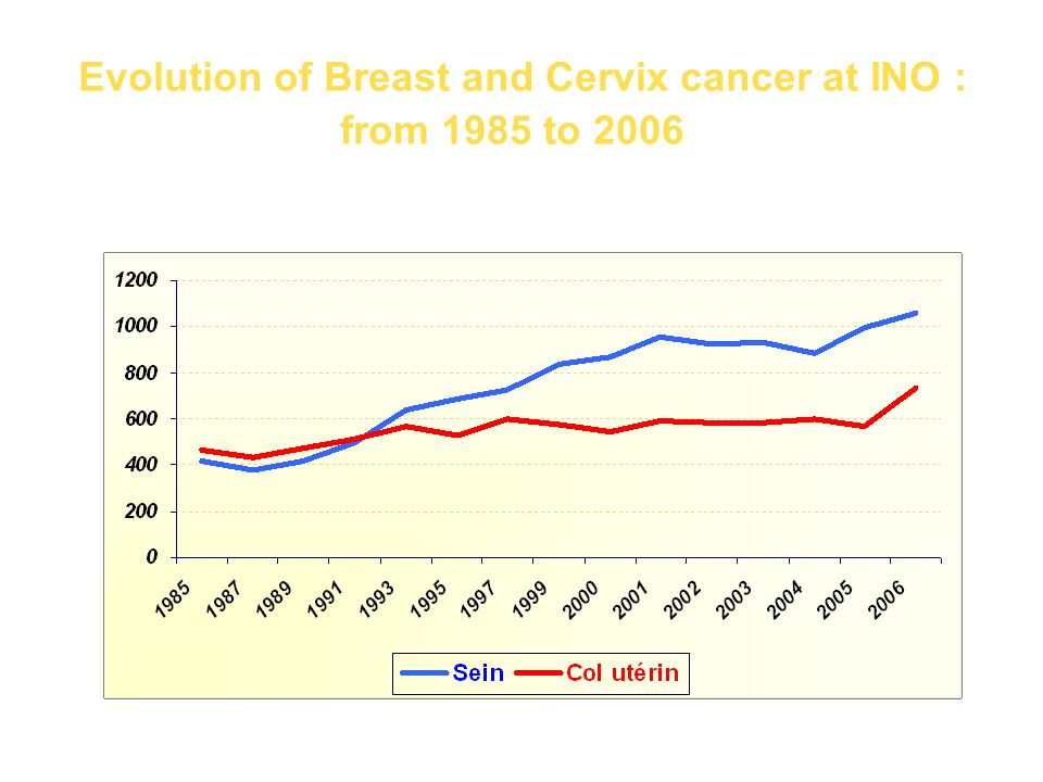 Cancer distribution from : 2000 to 2006 female