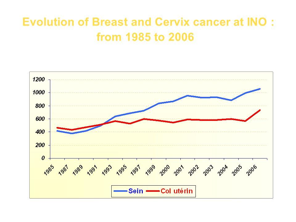 Data from population registries Cervix cancer, 2 nd female cancer Rabat: ASR:15.4/100000 13.5% Median age: 54 years Casablanca: ASR: 13.5/100000 12.82% Median age: 53.5 years